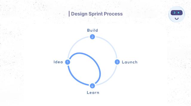 Design Sprint Process - Product Design Guide