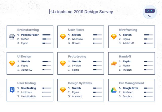 Uxtools.co 2019 Design Survey - Product Designers