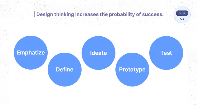 Design Thinking - Product Design Guide